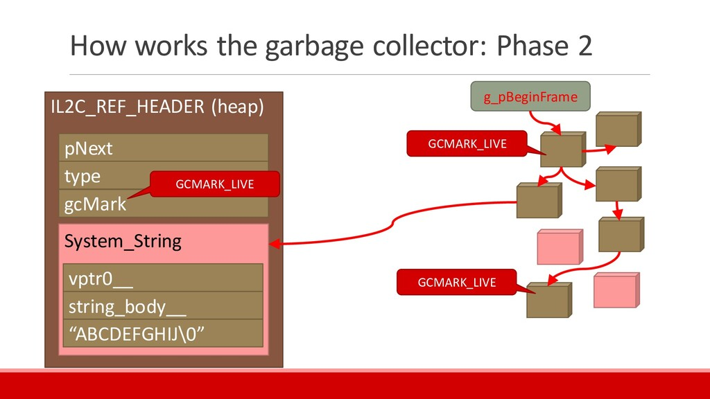 How works the garbage collector: Phase 2 IL2C_R...