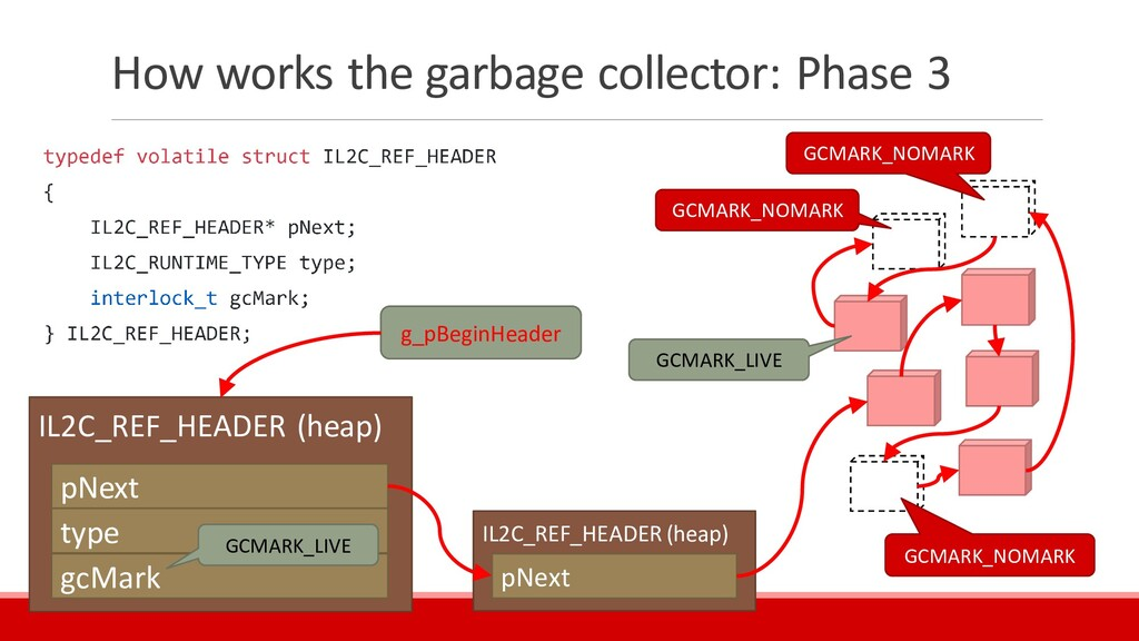 How works the garbage collector: Phase 3 IL2C_R...