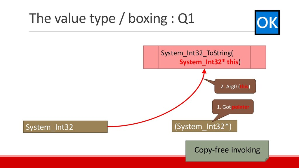 The value type / boxing : Q1 System_Int32 (Syst...