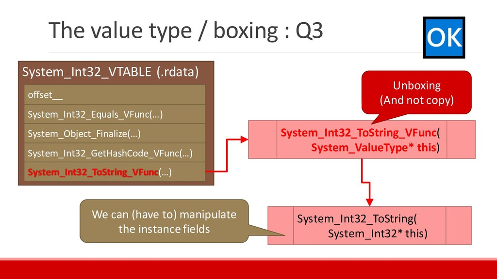 The value type / boxing : Q3 System_Int32_VTABL...
