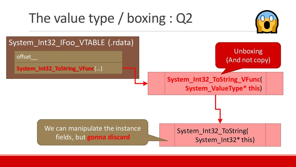 The value type / boxing : Q2 System_Int32_IFoo_...