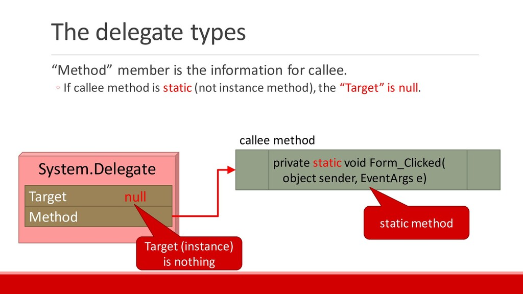 "The delegate types ""Method"" member is the infor..."
