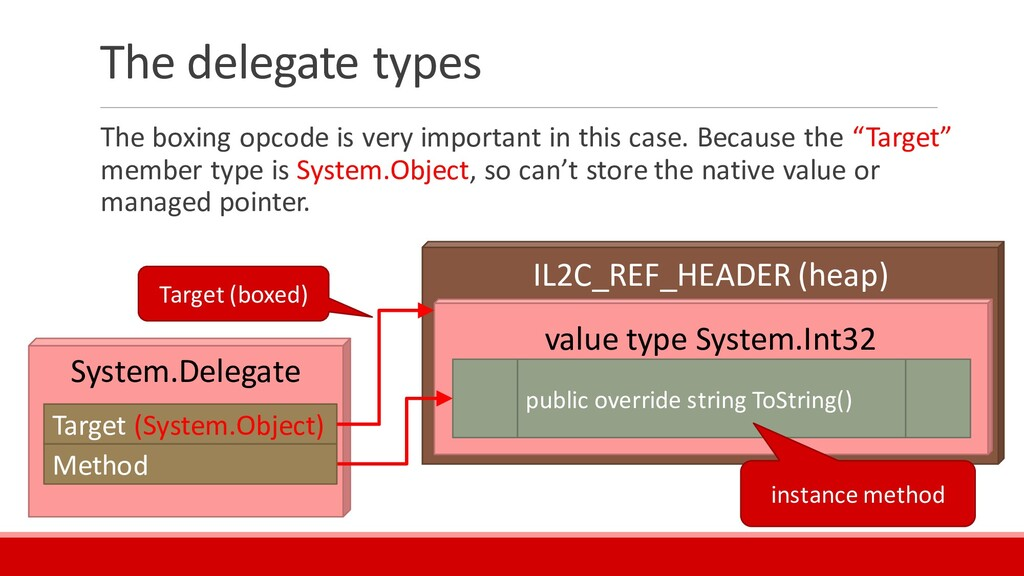 IL2C_REF_HEADER (heap) The delegate types The b...