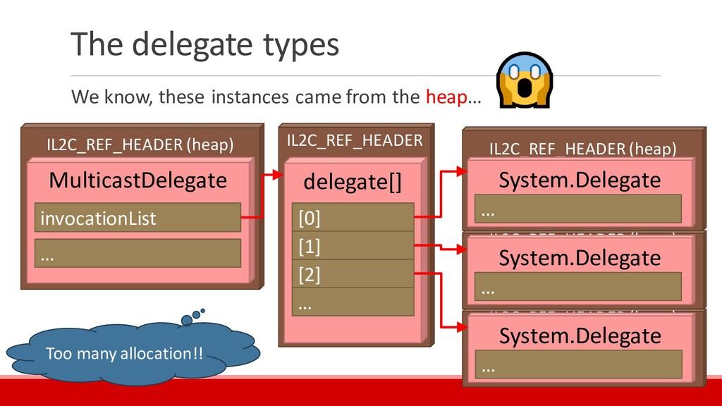 IL2C_REF_HEADER (heap) IL2C_REF_HEADER (heap) I...