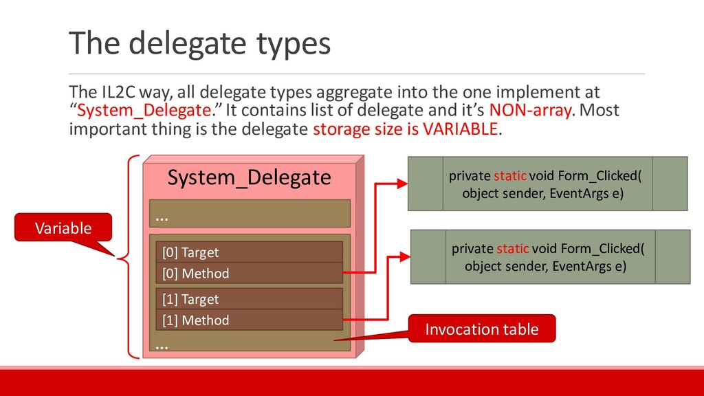 The delegate types The IL2C way, all delegate t...