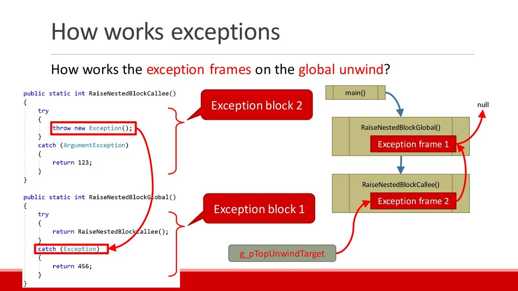 How works exceptions How works the exception fr...