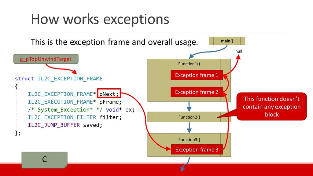 How works exceptions This is the exception fram...