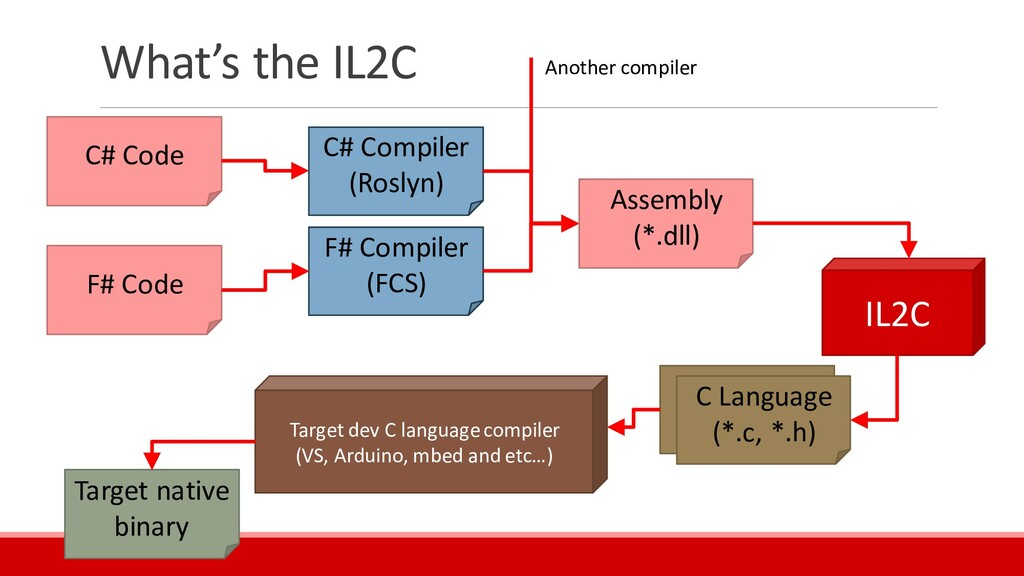 What's the IL2C IL2C Assembly (*.dll) C Languag...