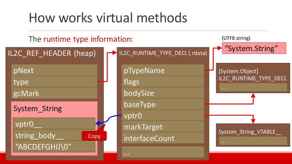 How works virtual methods The runtime type info...