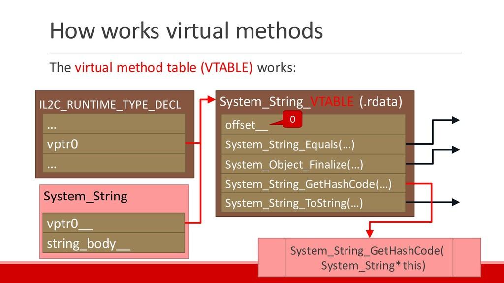 How works virtual methods The virtual method ta...