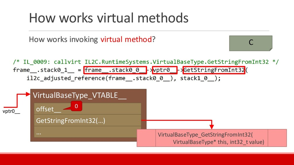 How works virtual methods How works invoking vi...