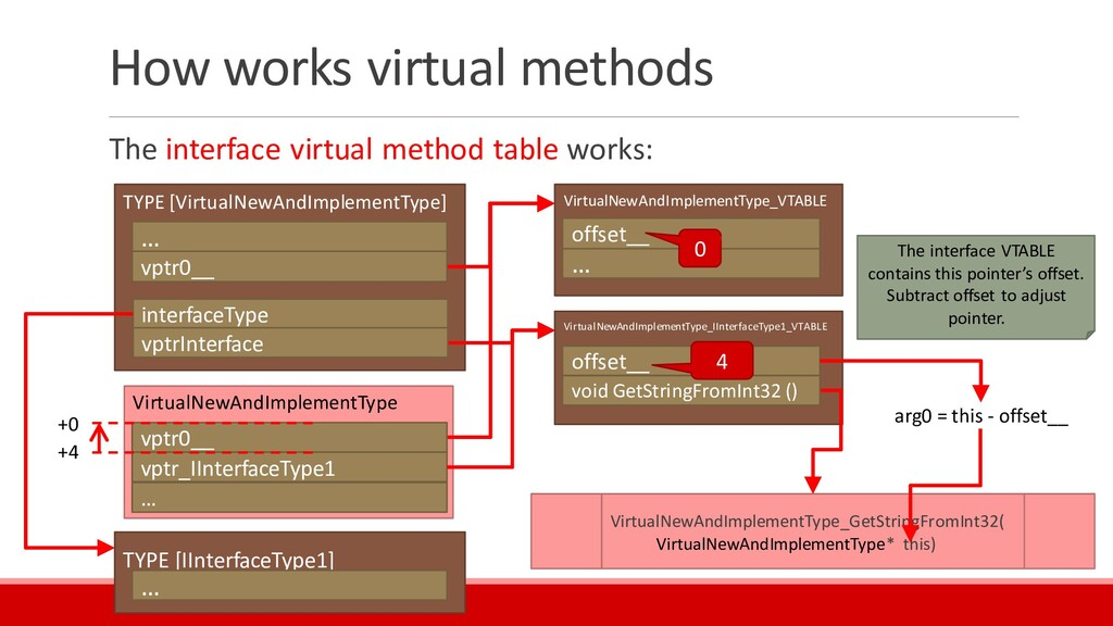 How works virtual methods The interface virtual...