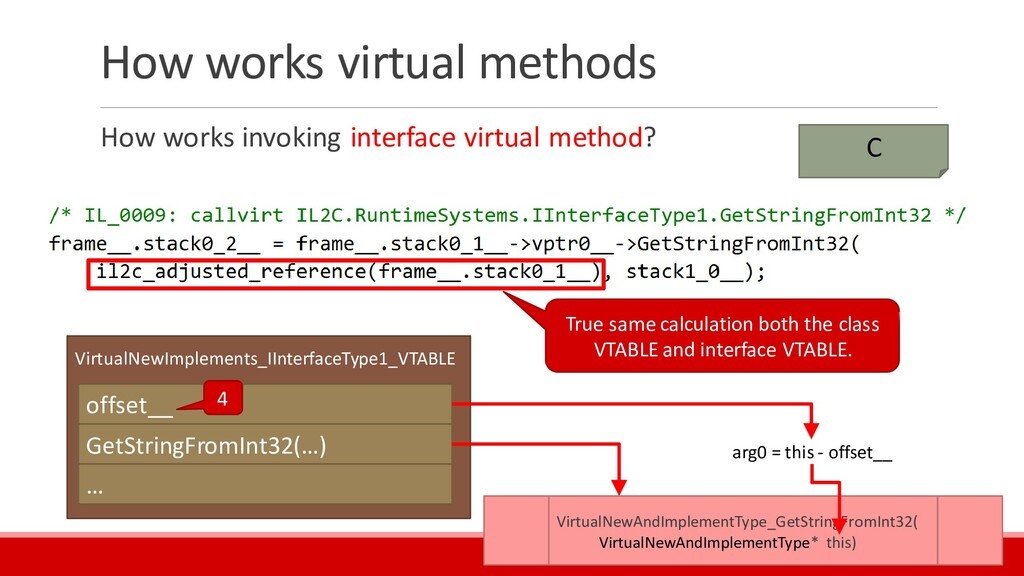 How works virtual methods How works invoking in...