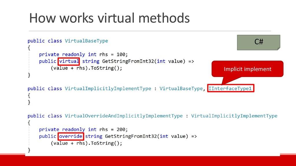 How works virtual methods C# Implicit implement