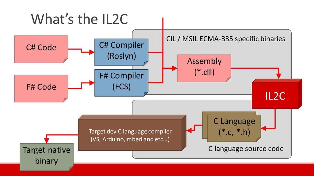 C language source code CIL / MSIL ECMA-335 spec...