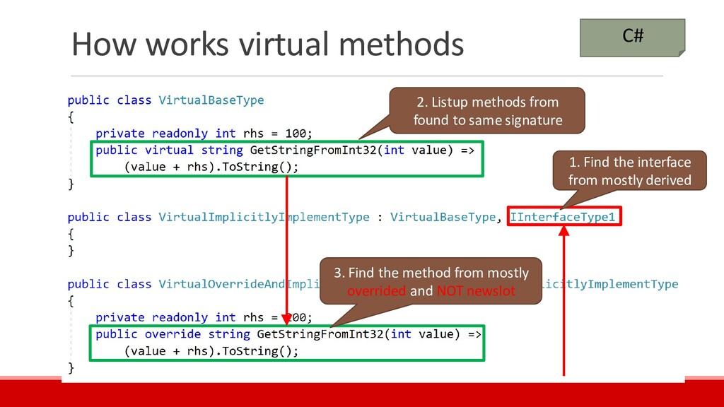 How works virtual methods C# 1. Find the interf...