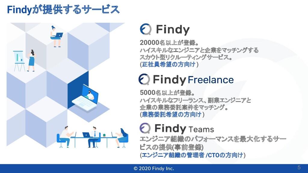 © 2020 Findy Inc. Findyが提供するサービス 20000名以上が登録。 ハ...