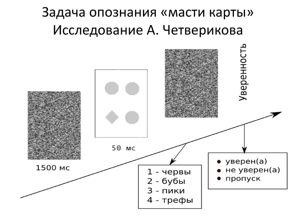 Задача опознания «масти карты» Исследование А. ...
