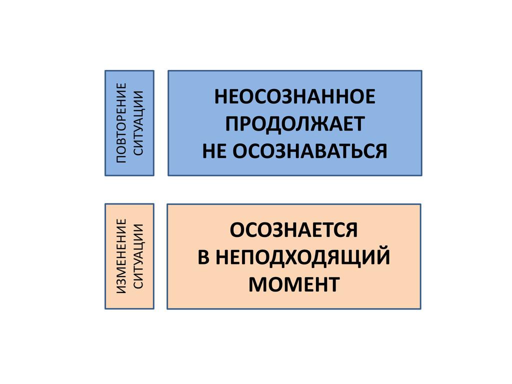 ОСОЗНАЕТСЯ В НЕПОДХОДЯЩИЙ МОМЕНТ НЕОСОЗНАННОЕ П...