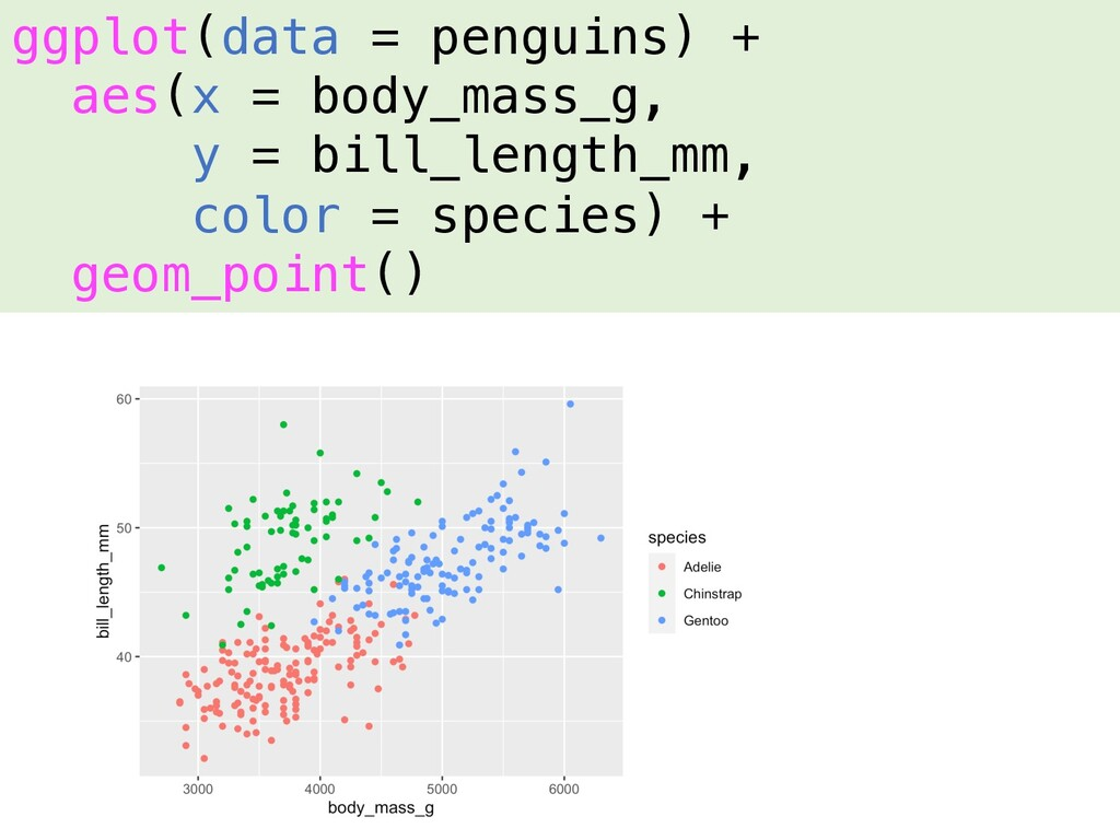 ggplot(data = penguins) + aes(x = body_mass_g, ...