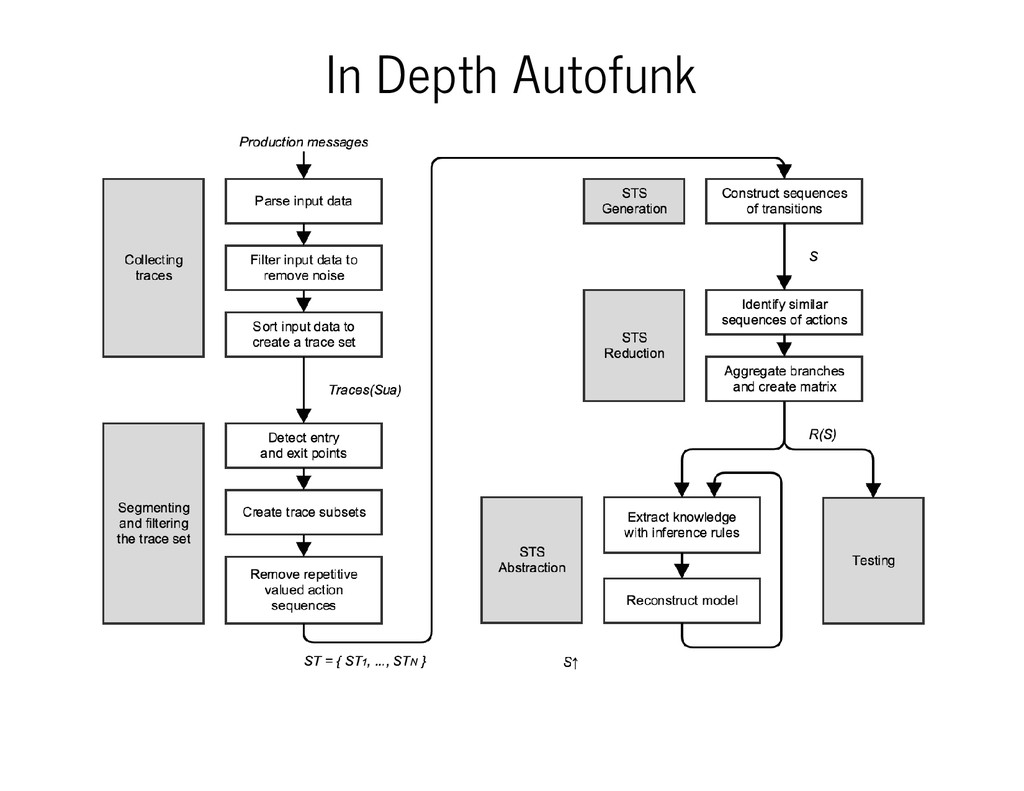 In Depth Autofunk