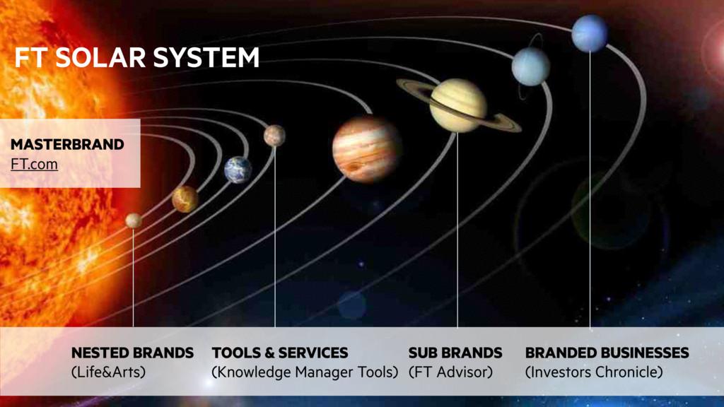 universe slide SUE FT SOLAR SYSTEM NESTED BRAND...