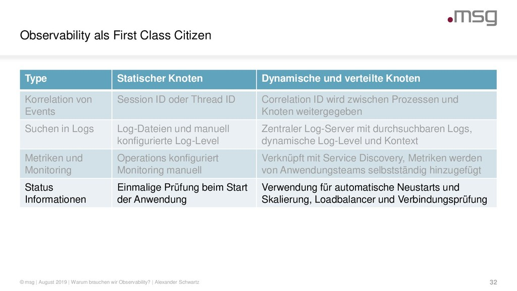 Observability als First Class Citizen © msg | A...