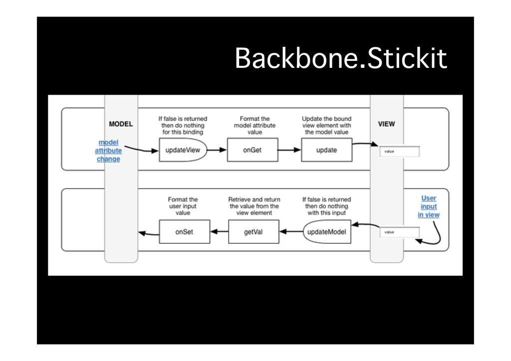 Backbone.Stickit�