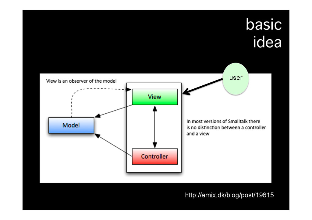 basic� idea� http://amix.dk/blog/post/19615 user