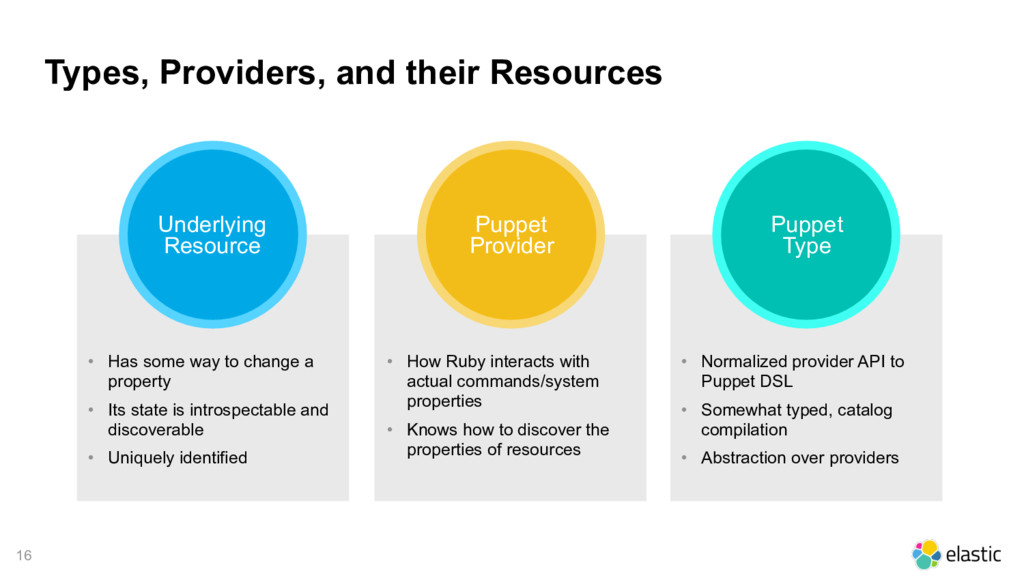 16 Types, Providers, and their Resources Underl...