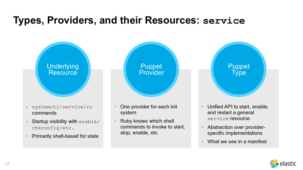 17 Types, Providers, and their Resources: servi...