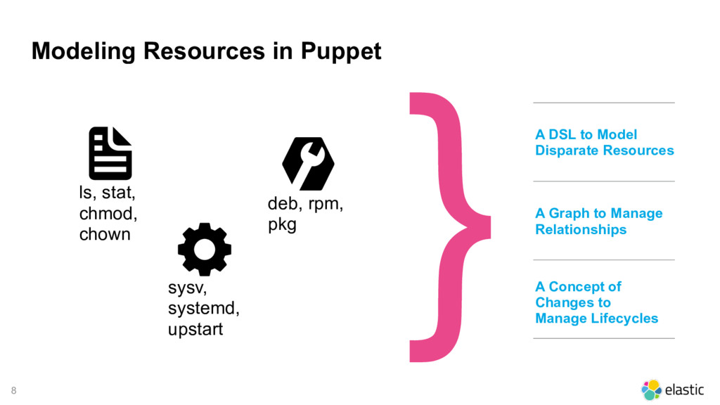8 Modeling Resources in Puppet A DSL to Model D...