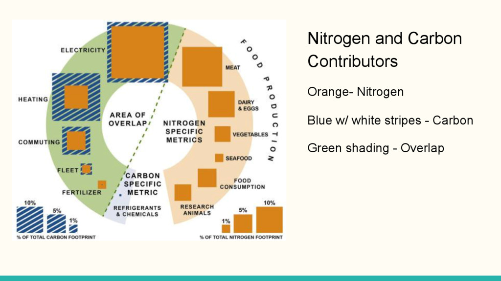 Nitrogen and Carbon Contributors Orange- Nitrog...