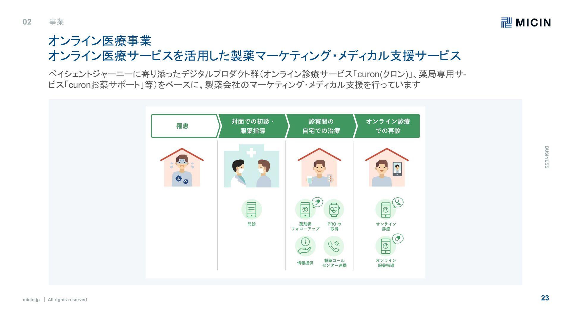 micin.jp   All rights reserved 23 組織の特徴:5つのバリュー...