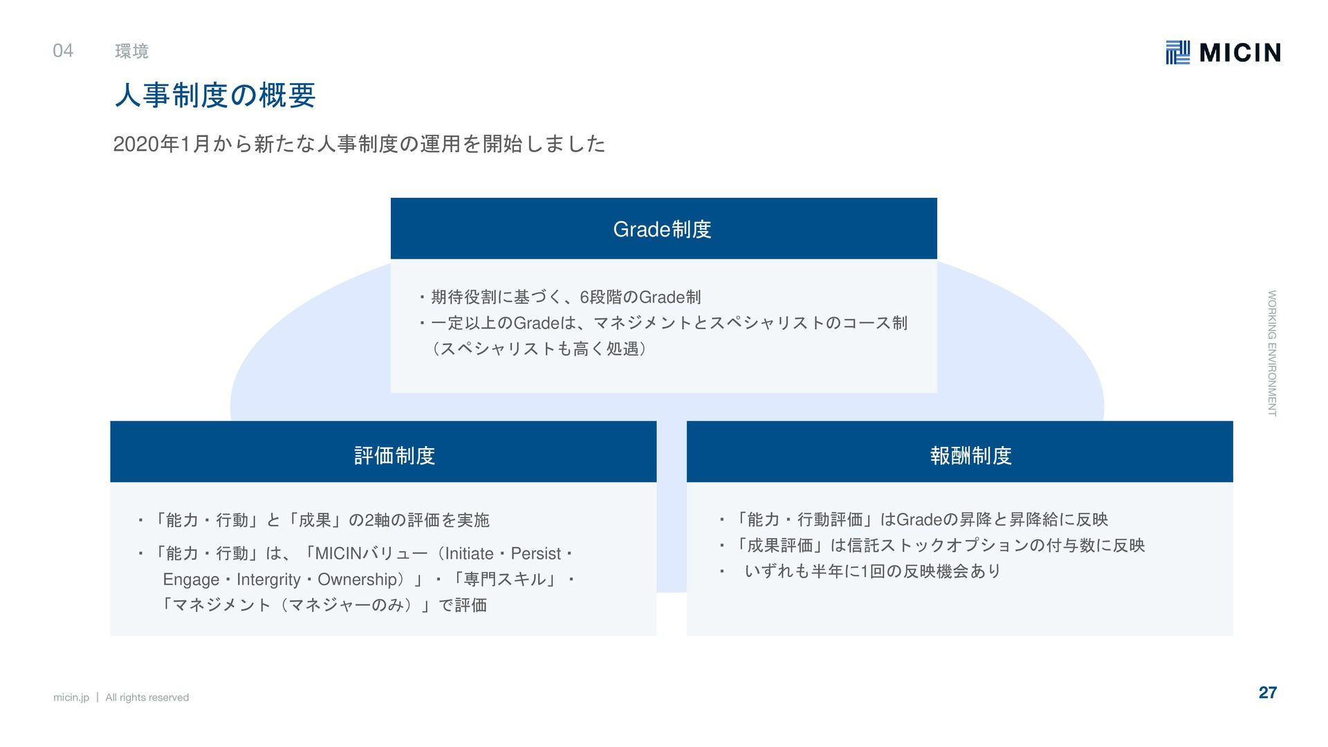 micin.jp   All rights reserved 27 働く環境 04 一人ひとり...
