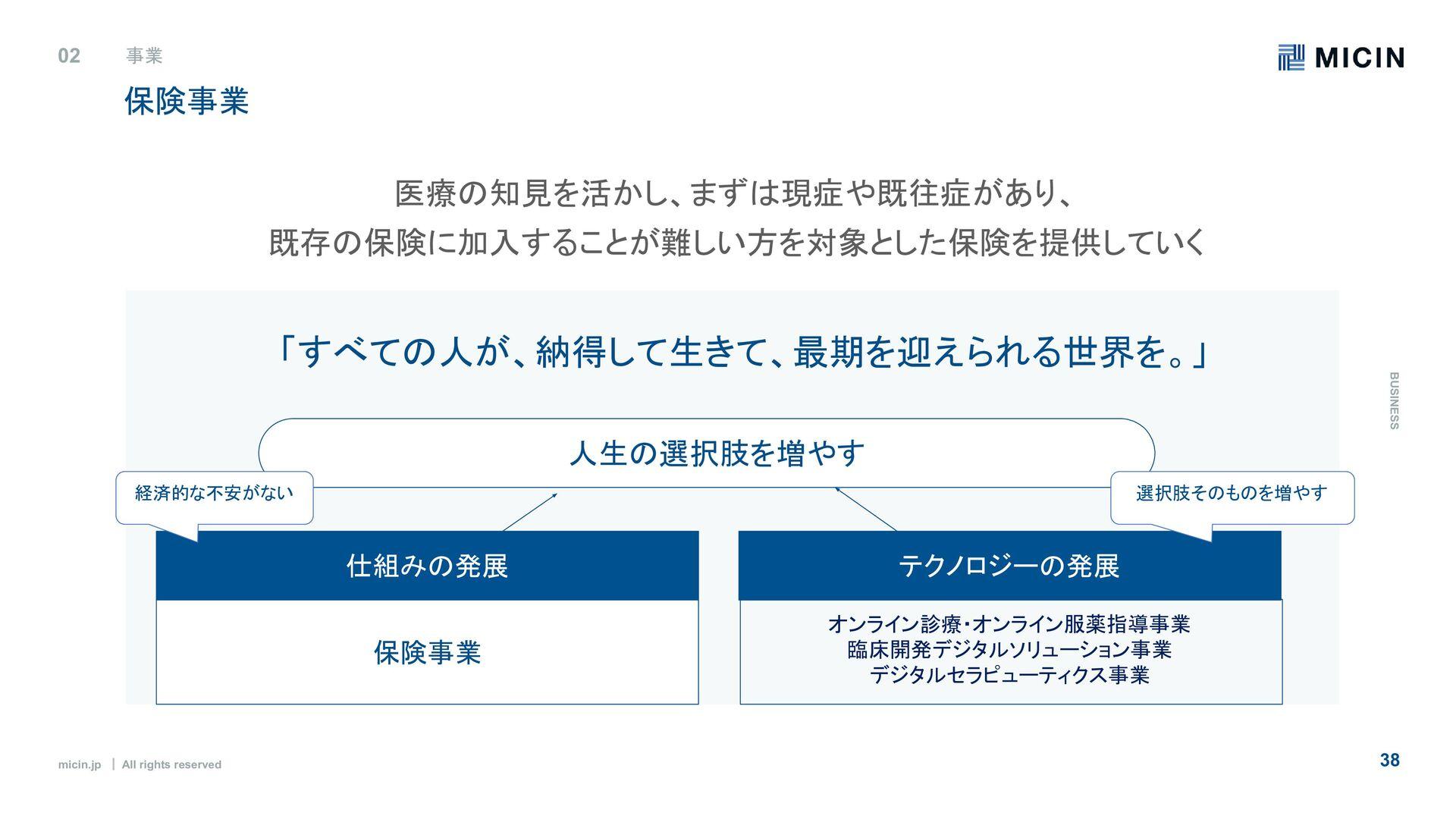 micin.jp   All rights reserved 38 開発環境 使用技術・ツール...
