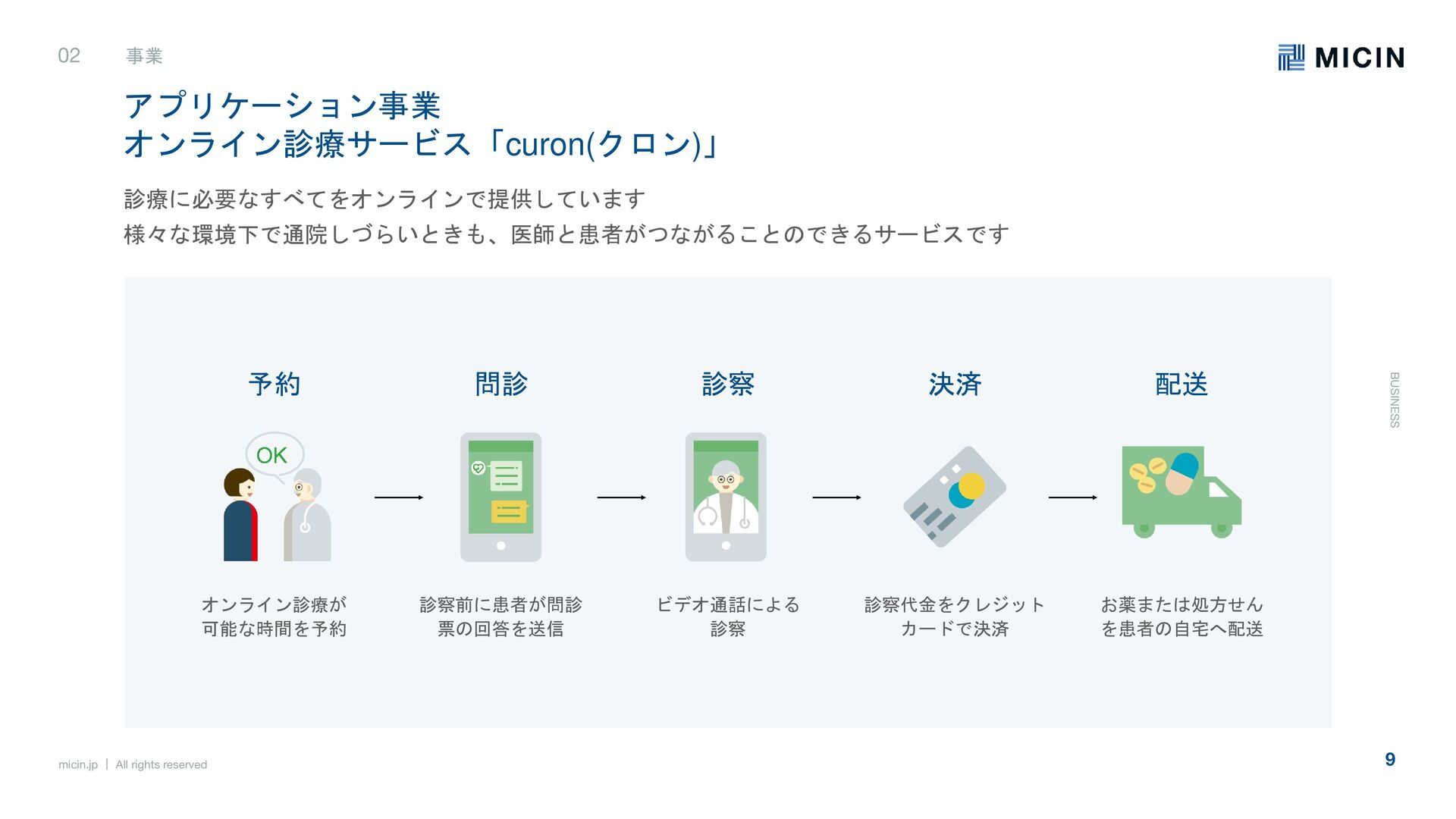 micin.jp   All rights reserved 9 事業 BUSINESS 事業...
