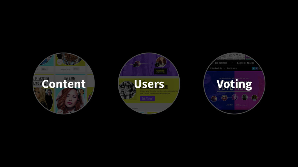 Content Users Voting