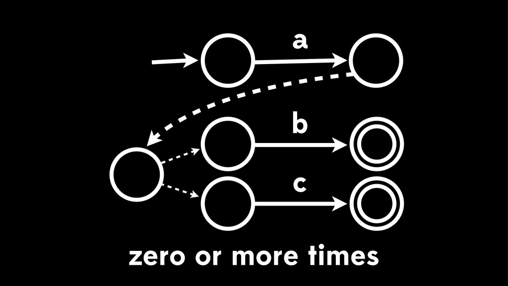 zero or more times a c b