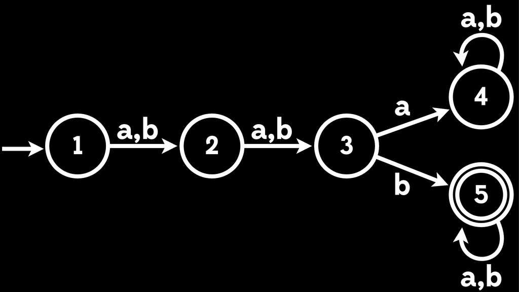 1 3 4 5 2 a,b a,b a b a,b a,b