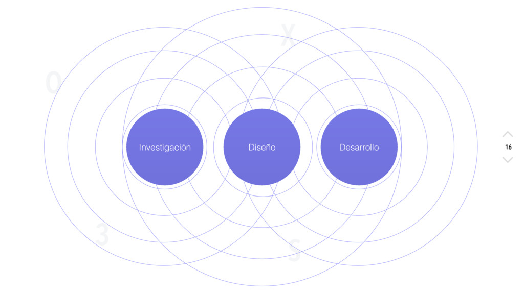 X O S 3 16 Investigación Diseño Desarrollo 16