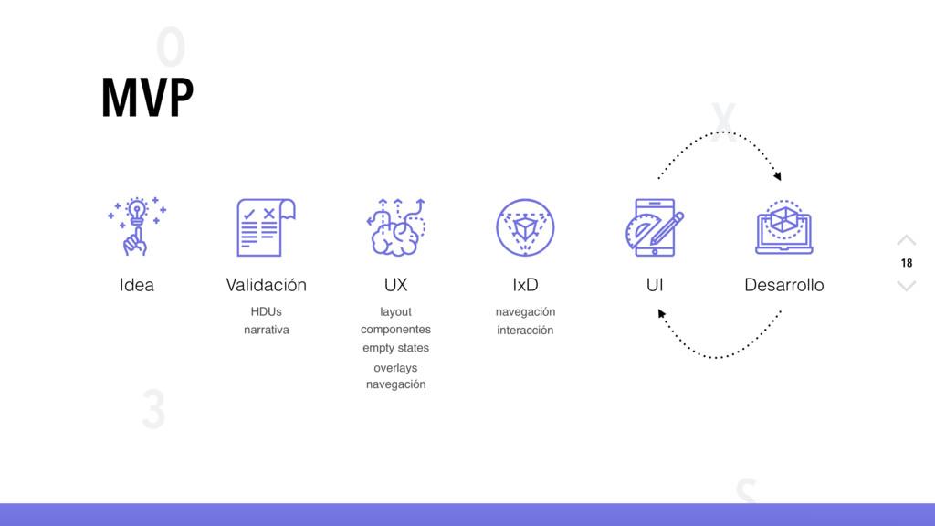 X O S 3 18 MVP layout navegación componentes in...