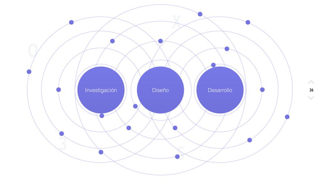 X O S 3 36 Investigación Diseño Desarrollo 36