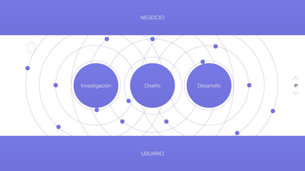 X O S 3 NEGOCIO 37 Investigación Diseño Desarro...
