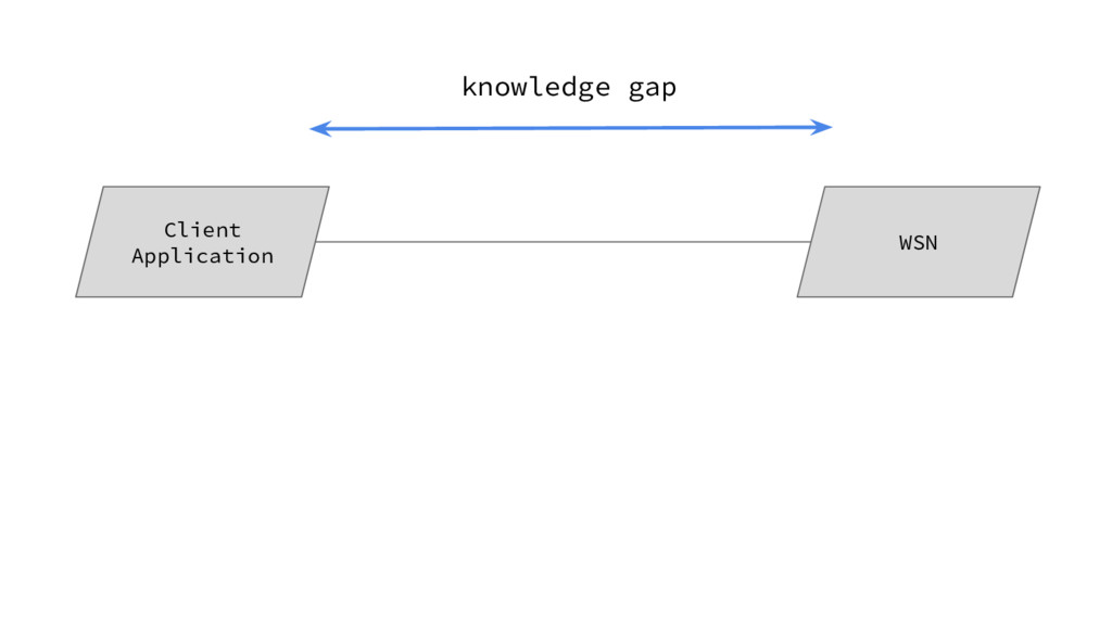 Client Application WSN knowledge gap