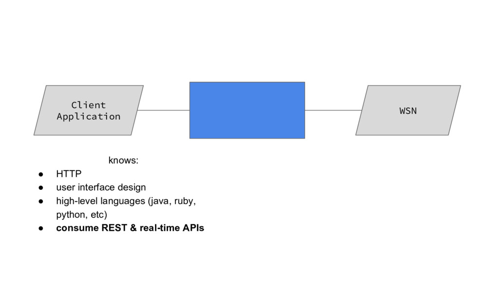Client Application WSN knows: ● HTTP ● user int...
