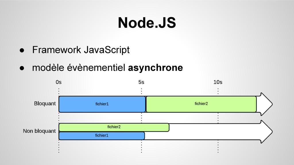 Node.JS ● Framework JavaScript ● modèle évèneme...