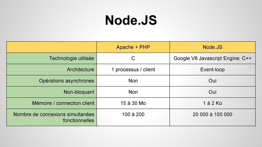 Node.JS Apache + PHP Node.JS Technologie utilis...