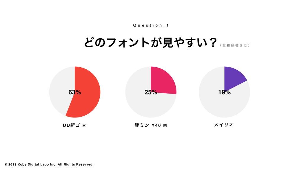 63% 25% 19% UD৽ΰ R ᴈϛϯ Y40 M ϝΠϦΦ ͲͷϑΥϯτ͕ݟ͍͢ʁ ...