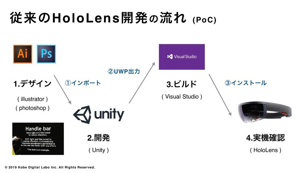 2.։ൃ ( Unity ) 3.Ϗϧυ ( Visual Studio ) 4.࣮ػ֬ (...